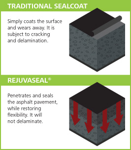 sealer-vs-rejuvenator